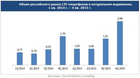 Продажи LTE-смартфонов в России за год выросли в полтора раза