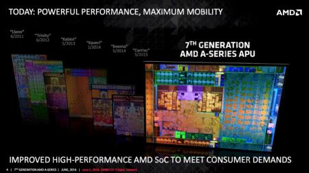 Computex 2016: AMDвыпустила мобильныеAPU 7-го поколенияна ядрах Bristol Ridge и Stoney Ridge