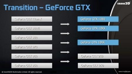 Inno3D подтверждает существование NVIDIA GeForce GTX 1060