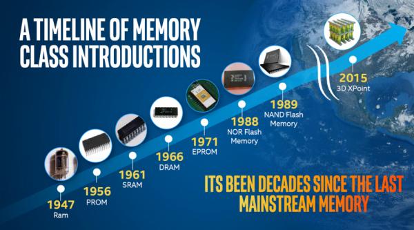 Объясняем. Что революционного в памяти 3D XPoint и накопителях Intel Optane