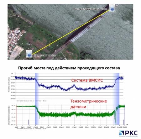 Мост Транссибирской магистралиполучит систему мониторинга ГЛОНАСС