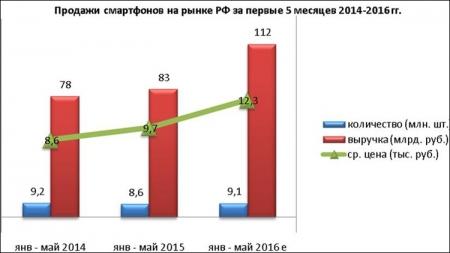 Продажи смартфонов в России растут, несмотря на кризис