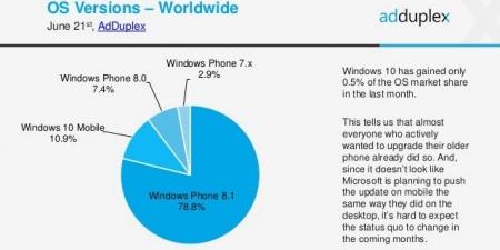 AdDuplex: WP-смартфоны нравятся владельцам, обновление до W10M идёт медленно