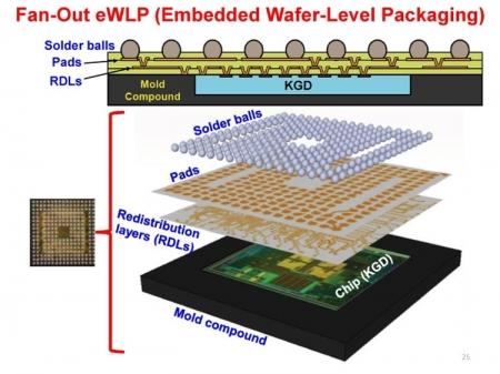 Samsung для получения заказов Apple разработала новый тип упаковки чипов