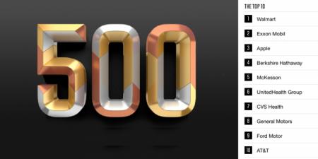 Apple вышла на третье место в рейтинге Fortune 500