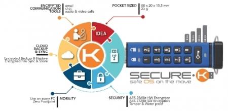 Secure-K: защищённая ОС на USB-брелоке