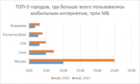 Востребованность мобильного Интернета у россиян в поездках по стране растёт