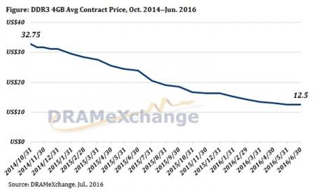 Контрактные цены на память для ПК и смартфонов поползли вверх