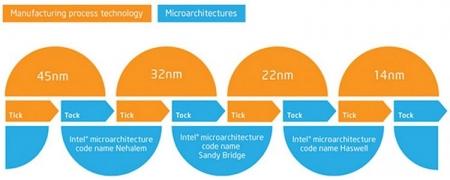 Intel не будет спешить с продвижением 10-нм процессоров в старший сегмент