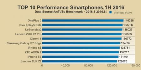 OnePlus 3 — лидер первой половины 2016 года по версии AnTuTu