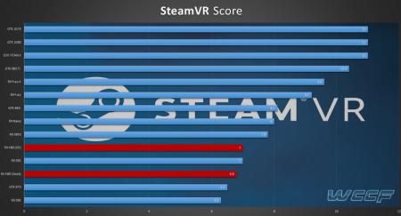 AMD Radeon RX 480 получил статусVR Readyв тесте SteamVR