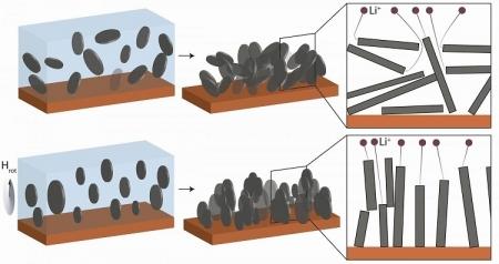 Улучшенный анод позволит увеличить ёмкость Li-Ion батареи