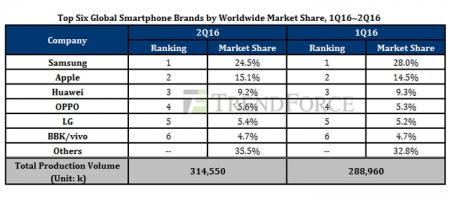 Производство смартфонов в глобальном масштабе растёт