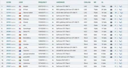 K|ngp|n и его квартет GeForce GTX 980 Ti возглавили рейтинг 3DMark Fire Strike Extreme