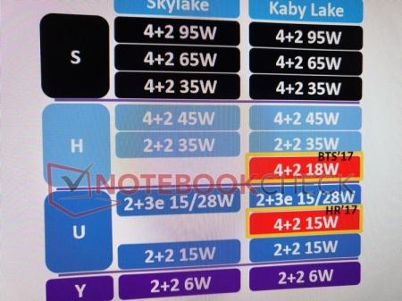 Планы Intel: четырёхъядерный Kaby Lake-U и другие новые CPU