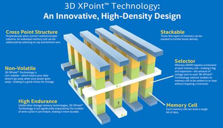 IDF 2016: накопители Intel Optane — работающий прототип, новая информация о быстродействии и сценариях использования
