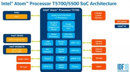 IDF 2016: детали о процессорах Intel Atom нового поколения