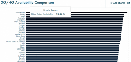 Аналитика: где в мире самый быстрый мобильный Интернет