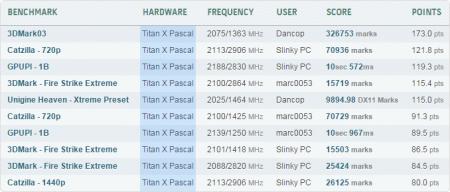 NVIDIA TITAN X — оружие массового поражения в руках оверклокеров