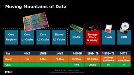 Western Digital выпустит специализированные SSD на базе 3D ReRAM
