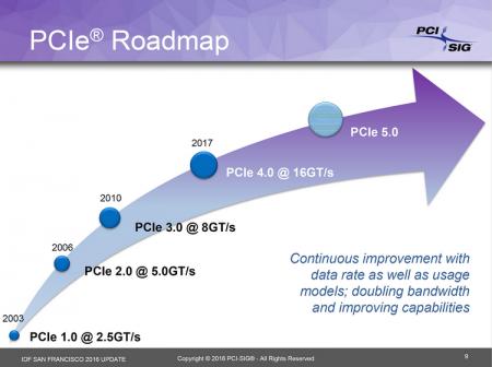 PCI Express 4.0 дебютирует в следующем году, PCIe 5.0 уже в работе