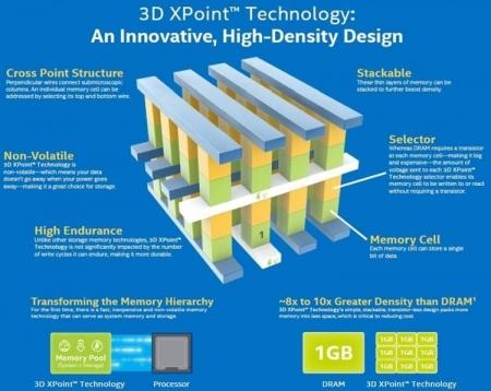 Intel заботится о полной совместимости технологии 3D XPoint