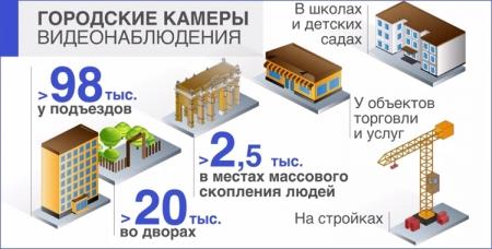 В Москве появится пункт публичного доступа к городской системе видеонаблюдения
