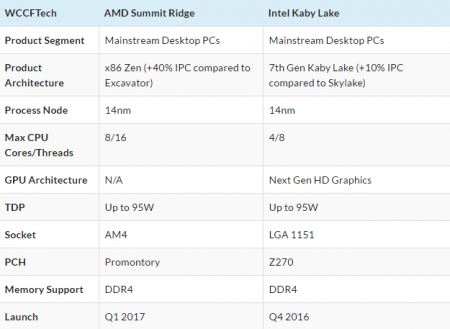 Подробности о серии настольных процессоров Intel Kaby Lake