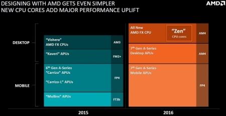 В AMD Zen будет использован физический интерфейс DDR4, разработанный Rambus