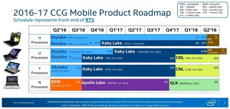 Мобильные планы Intel: шестиядерные Coffee Lake в 2018-м