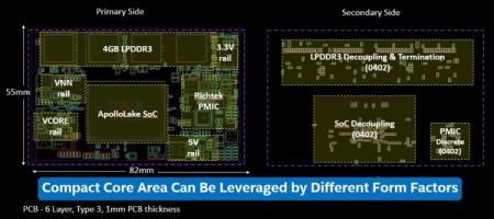 Семейство SoC Intel Apollo Lake возглавил четырёхъядерный Pentium J4205