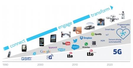 МТС и Nokia установили рекорд скорости мобильной передачи данных в России
