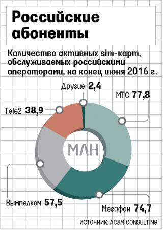 Российские операторы активно наращивают корпоративные связи