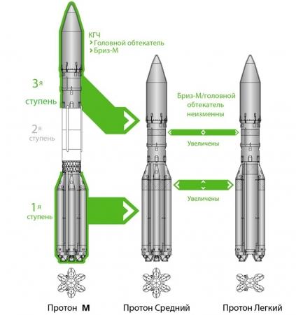 Центр Хруничева рассказал о ракетах «Протон» лёгкого и среднего классов