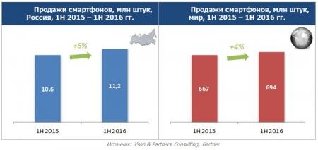 Продажи смартфонов в России превысили докризисные показатели