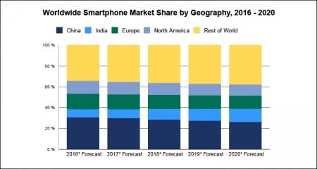 IDC: Мировой рынок смартфонов по итогам 2016 года покажет незначительный рост