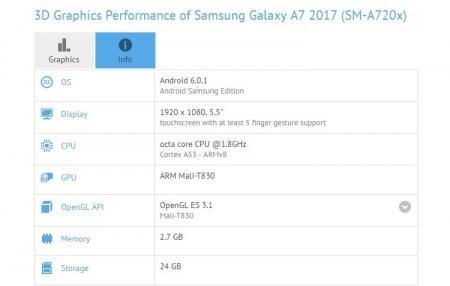 Бенчмарк говорит о наличии 16-Мп селфи-камеры у смартфона Samsung Galaxy A7 (2017)