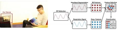 Эмоциональное состояние человека можно определять с помощью сигнала Wi-Fi