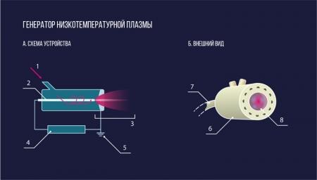 Российские учёные предлагают лечить незаживающие раны холодной плазмой