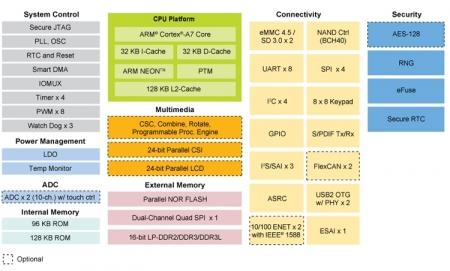 Процессор NXP i.MX 6ULL рассчитан на применение в сфере Интернета вещей