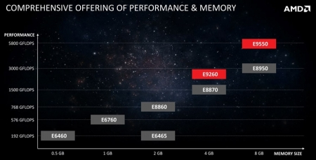 Видеокарты AMD Radeon E9550/E9260 предназначены для встраиваемых систем