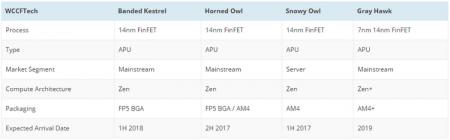 Новая серия APU AMD получит имена хищных птиц