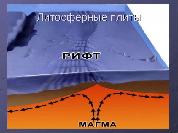 Ученые сумели обнаружить новые виды литосферной плиты