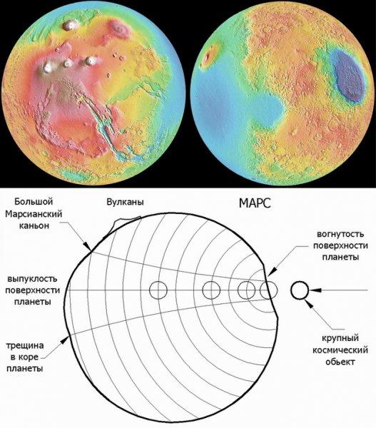 На Марсе через 1 млн лет начнётся извержение вулканов: Как это скажется на Солнечной системе?