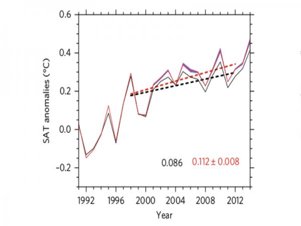 Исчезновение ледников и лемуров: Паузы в глобальном потеплении с 1998 по 2012 год не было