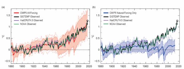 Ученые показали на графиках ожидающую Землю катастрофу